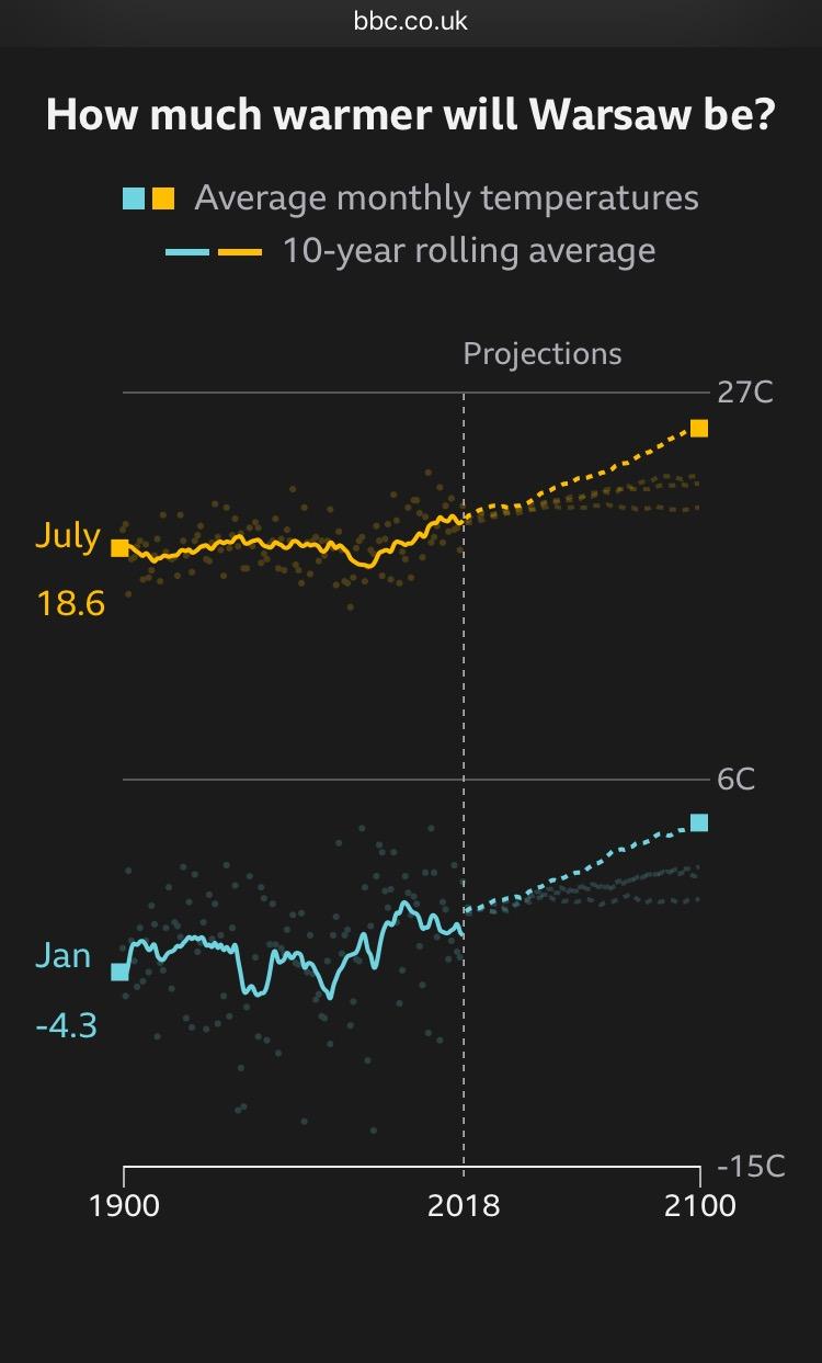 prognoza temperatur dla Warszawy